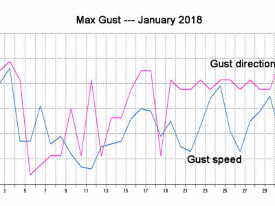 2018 01 Gust Speed Direction